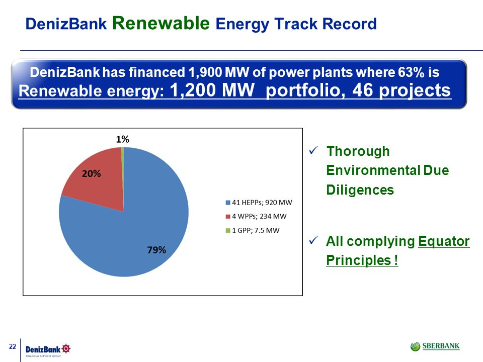 DenizBank Renewable Energy Track Record