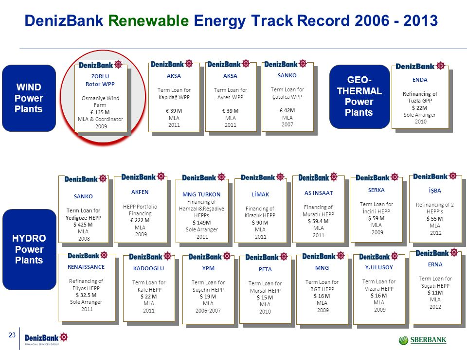 DenizBank Renewable Energy Track Record 2006 - 2013