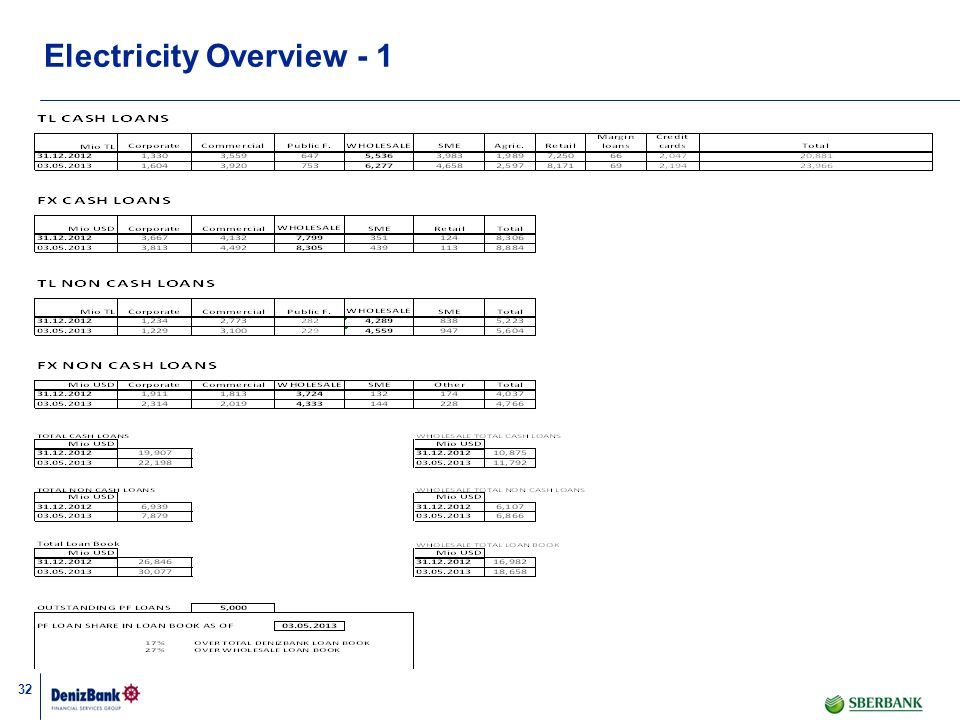 Electricity Overview - 1