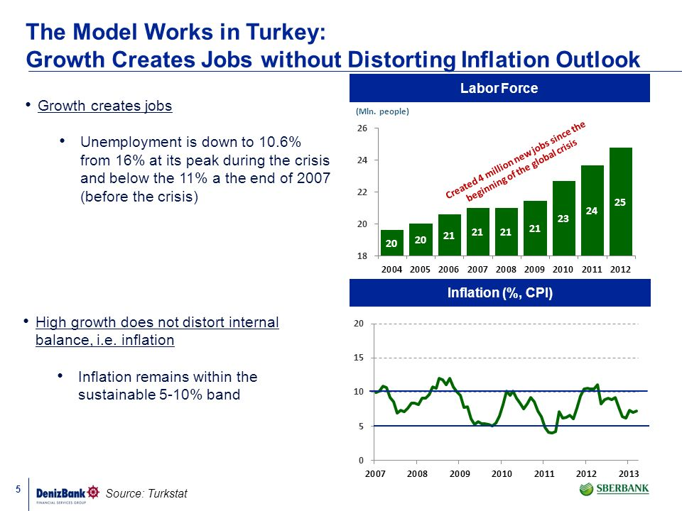 The Model Works in Turkey: Growth Creates Jobs without Distorting Inflation Outlook