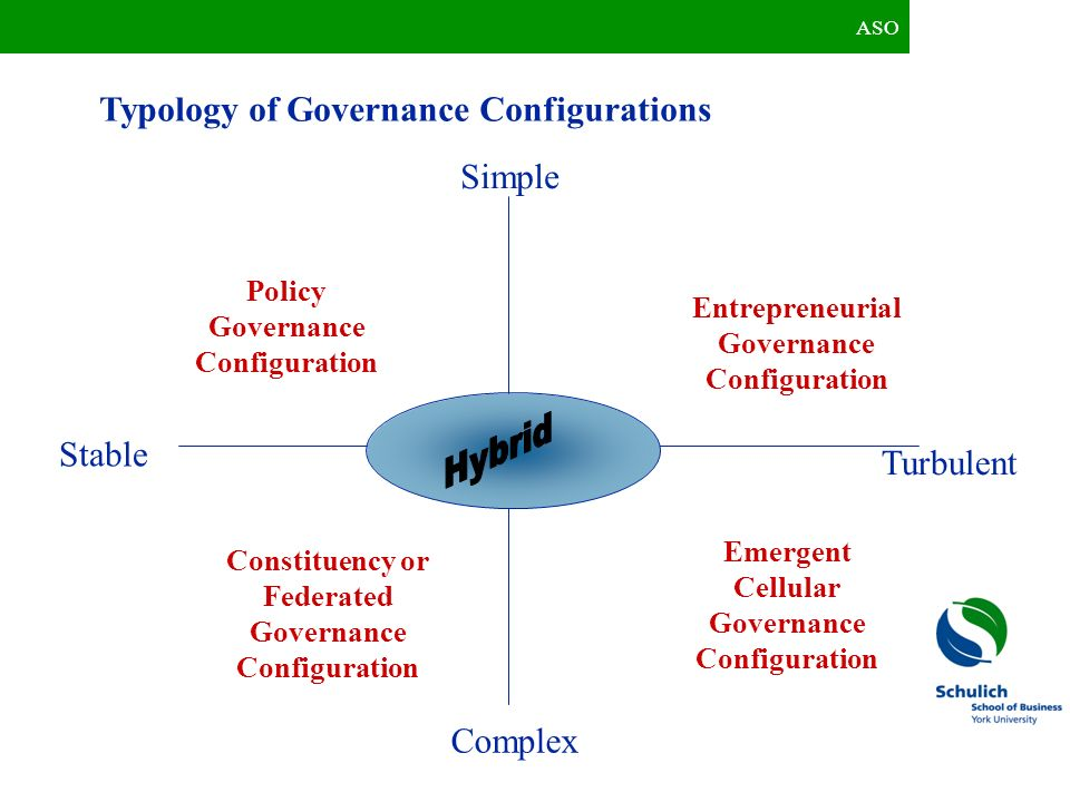 Typology of Governance Configurations