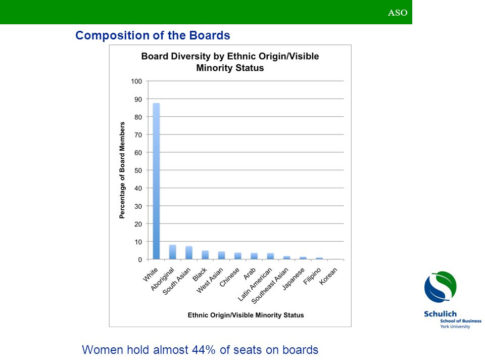 Composition of the Boards