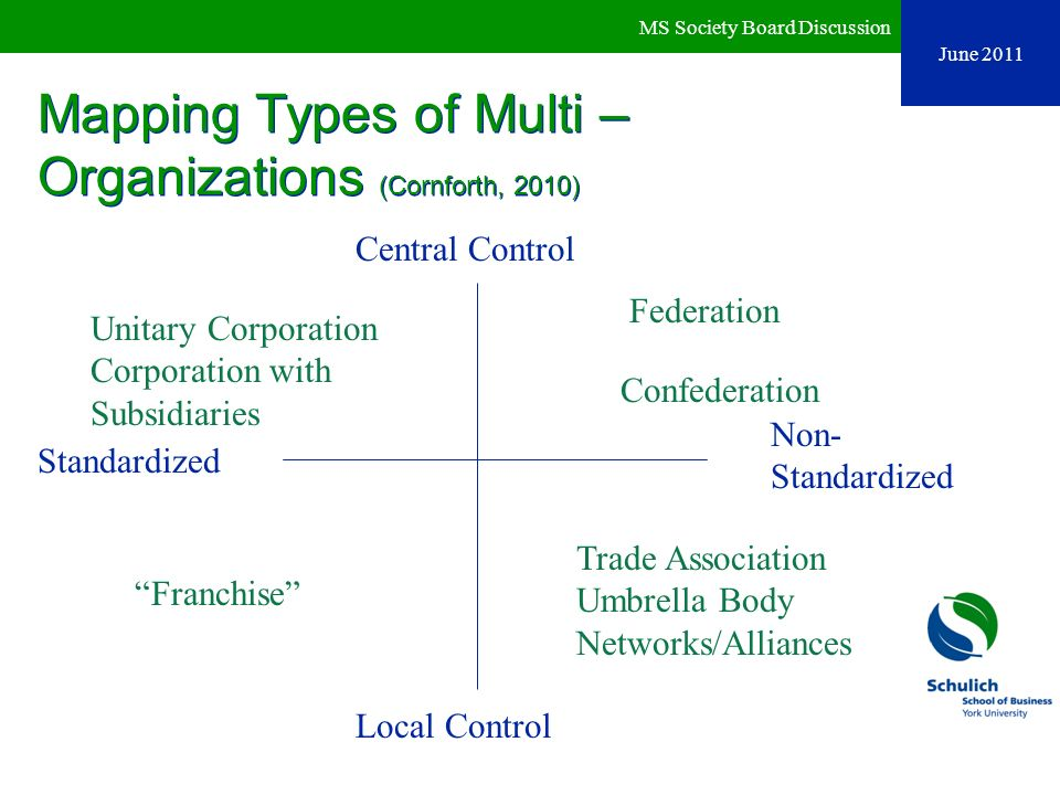 Mapping Types of Multi – Organizations (Cornforth, 2010)