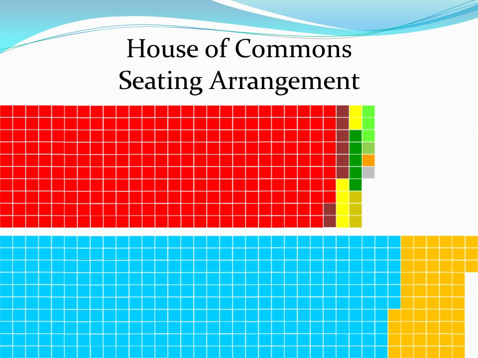 House of Commons Seating Arrangement