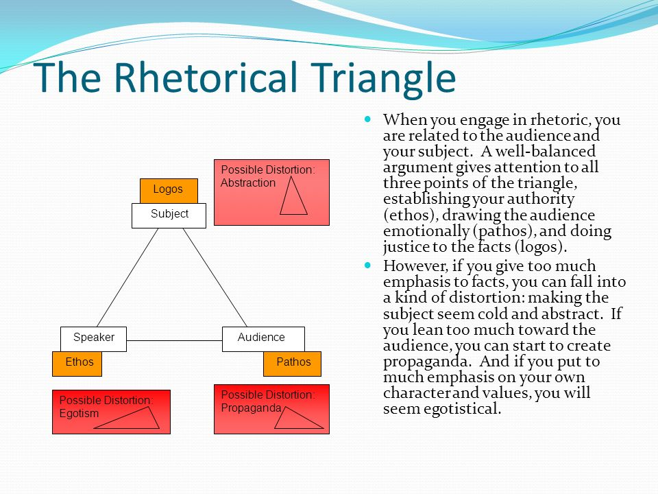 The Rhetorical Triangle