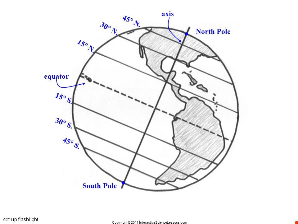 axis 45 N. 30 N. North Pole 15 N. equator 15 S. 30 S. 45 S.