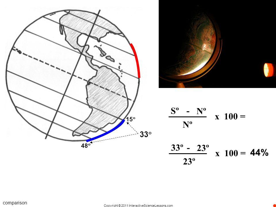 Sº - Nº x 100 = 15 Nº 33 48 33º - 23º x 100 = 44% 23º comparison