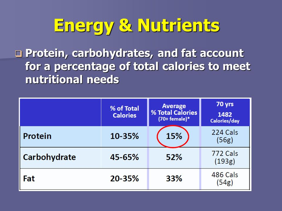 Energy & Nutrients Protein, carbohydrates, and fat account for a percentage of total calories to meet nutritional needs.