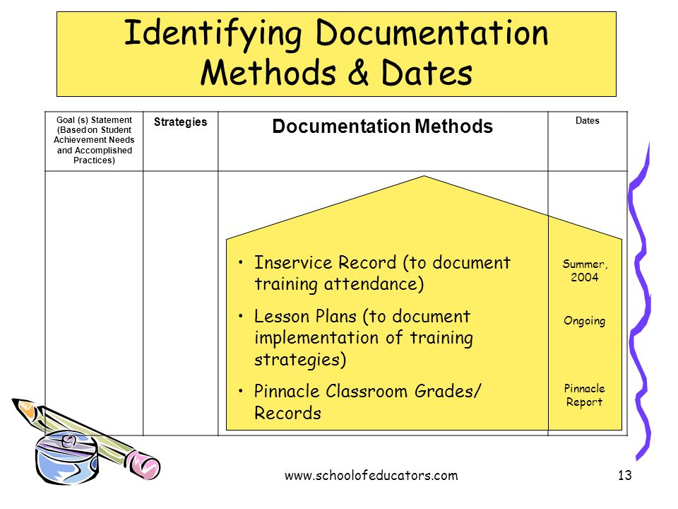 Identifying Documentation Methods & Dates