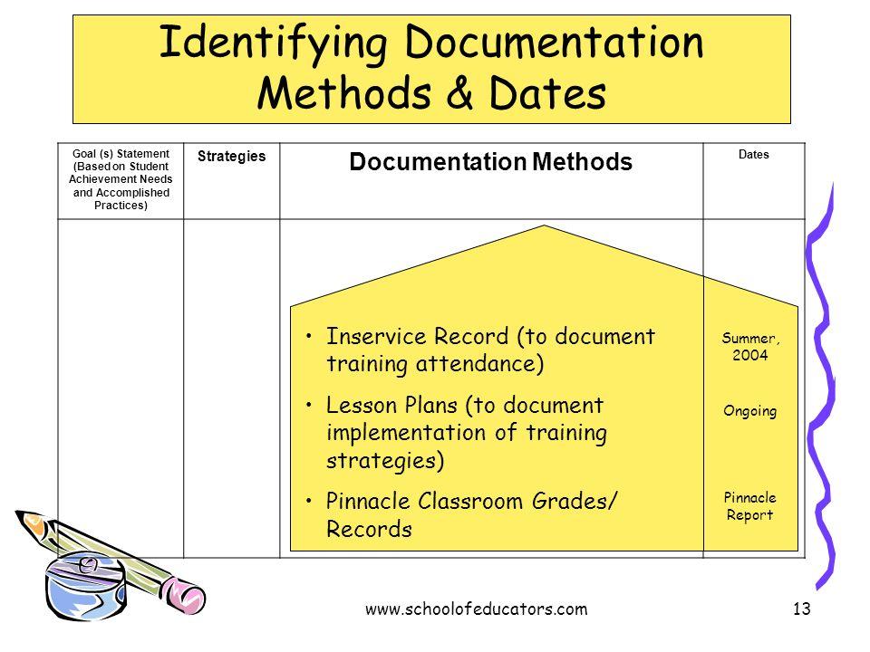 Identifying Documentation Methods & Dates