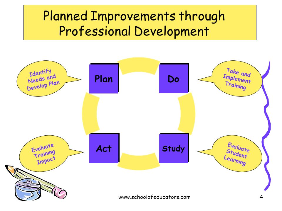 Planned Improvements through Professional Development