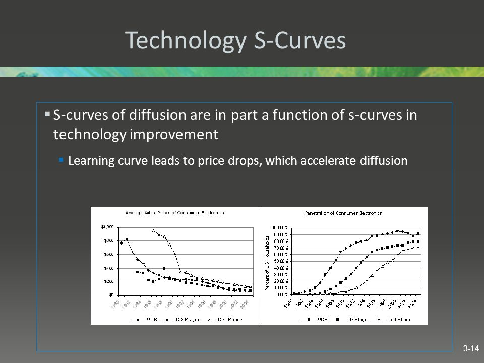 Technology S-Curves S-curves of diffusion are in part a function of s-curves in technology improvement.