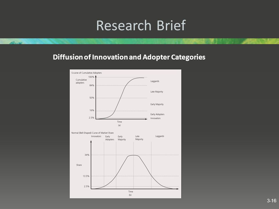Diffusion of Innovation and Adopter Categories