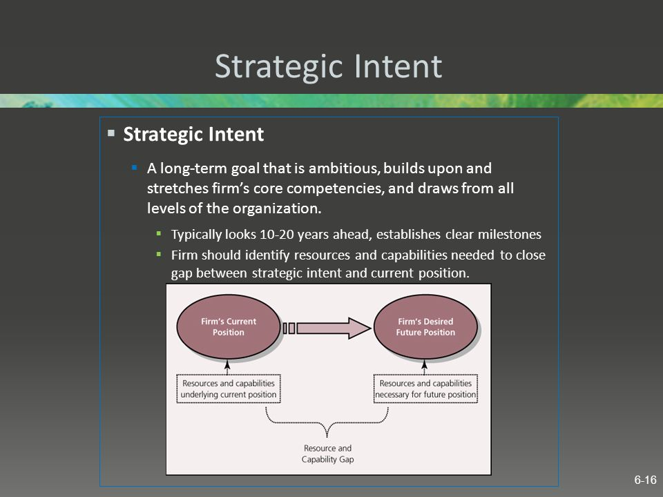 Strategic Intent Strategic Intent