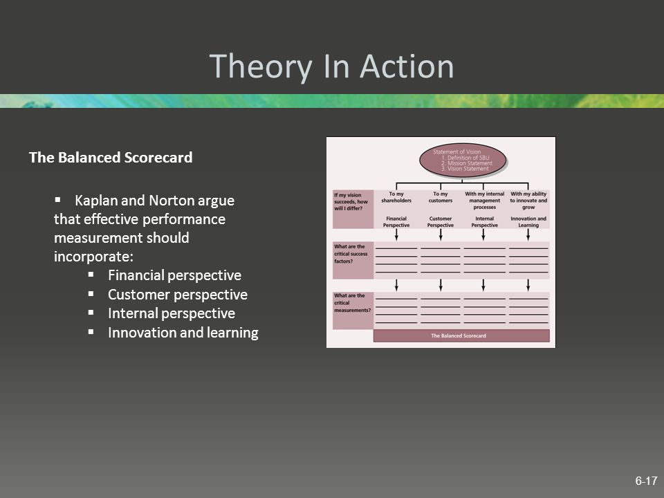 Theory In Action The Balanced Scorecard Kaplan and Norton argue