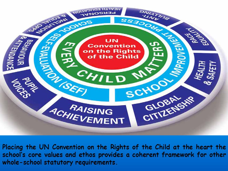 Placing the UN Convention on the Rights of the Child at the heart the school's core values and ethos provides a coherent framework for other whole-school statutory requirements.