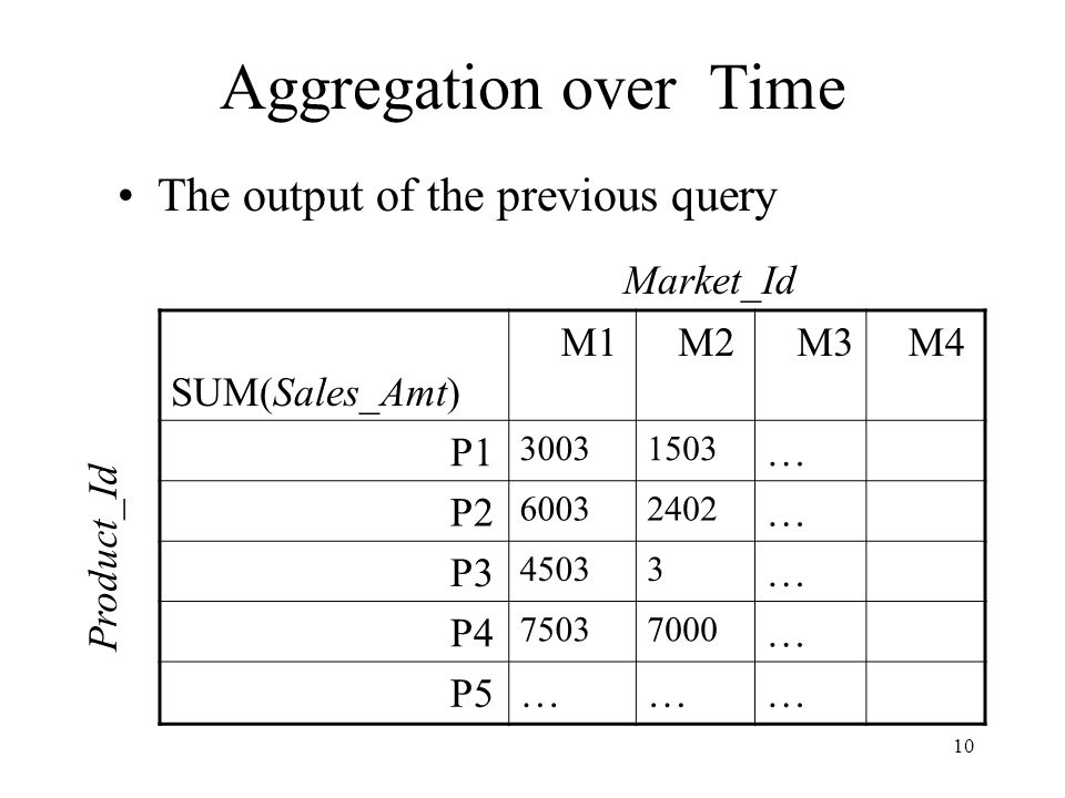 Aggregation over Time The output of the previous query Market_Id