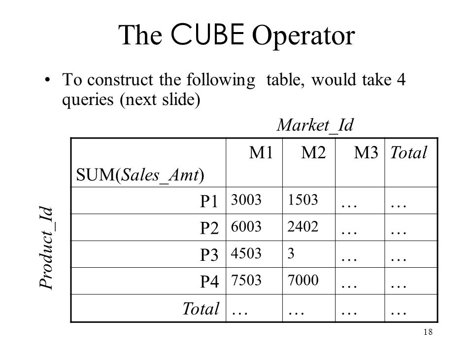 The CUBE Operator To construct the following table, would take 4 queries (next slide) Market_Id. SUM(Sales_Amt)