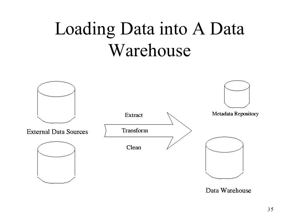 Loading Data into A Data Warehouse