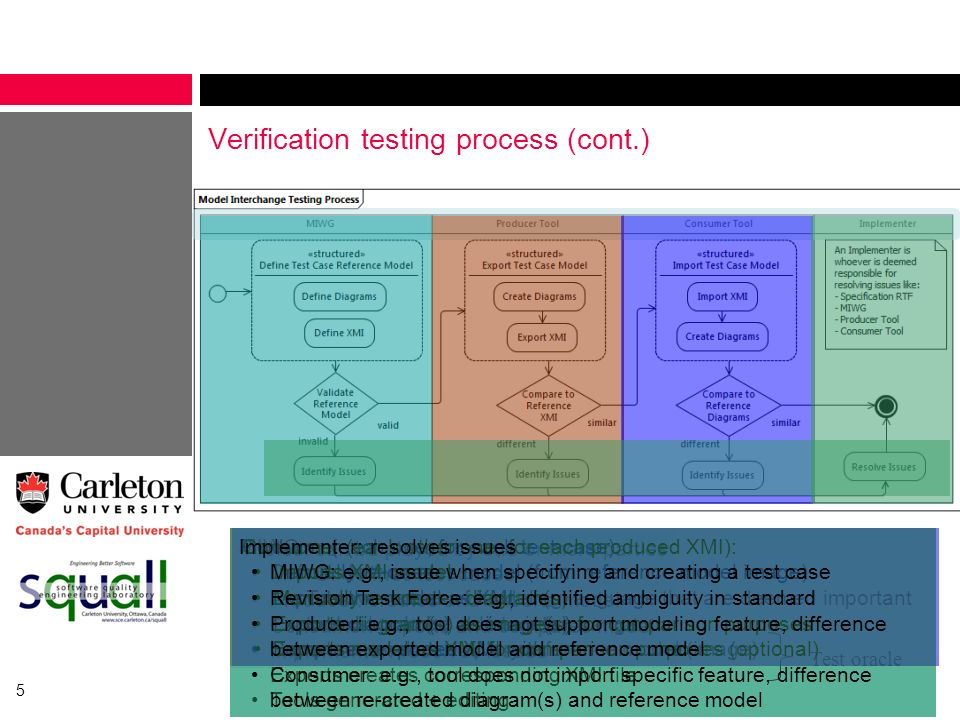 Verification testing process (cont.)