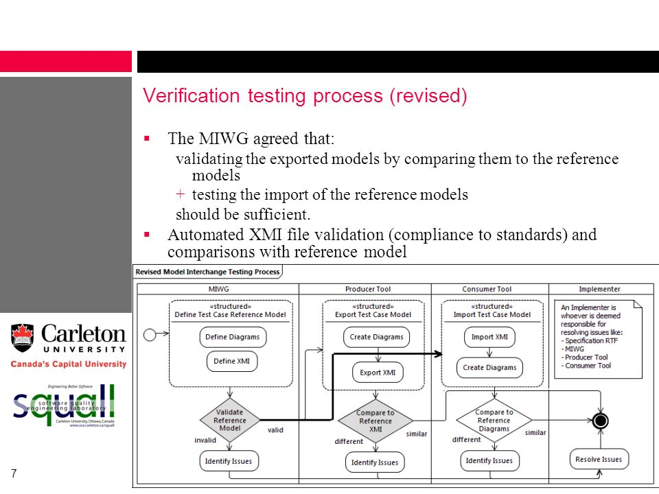Verification testing process (revised)