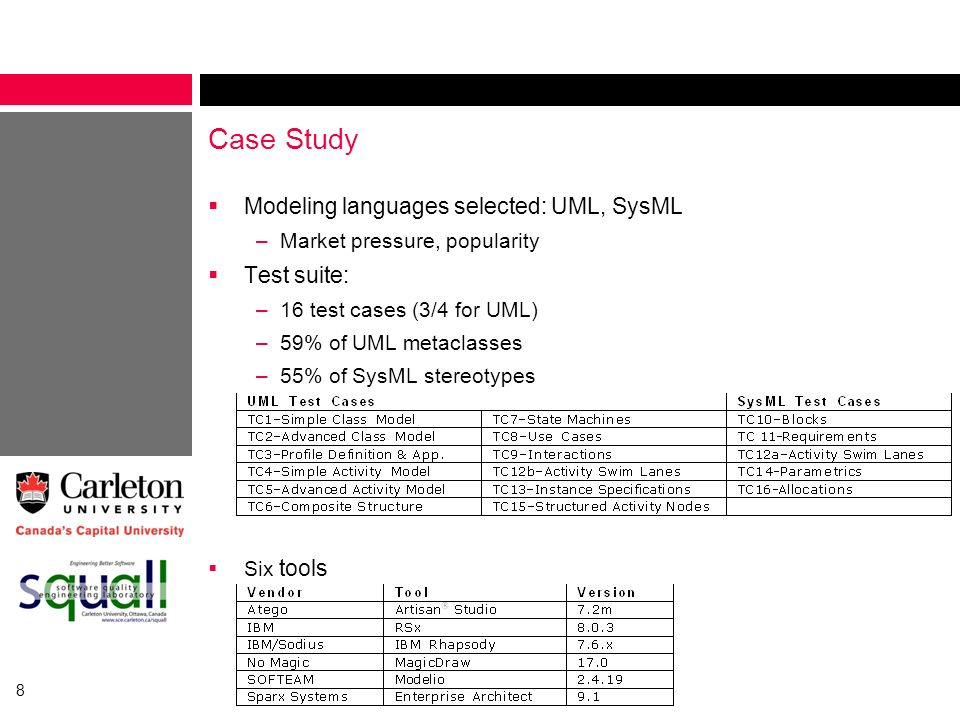 Case Study Modeling languages selected: UML, SysML Test suite: