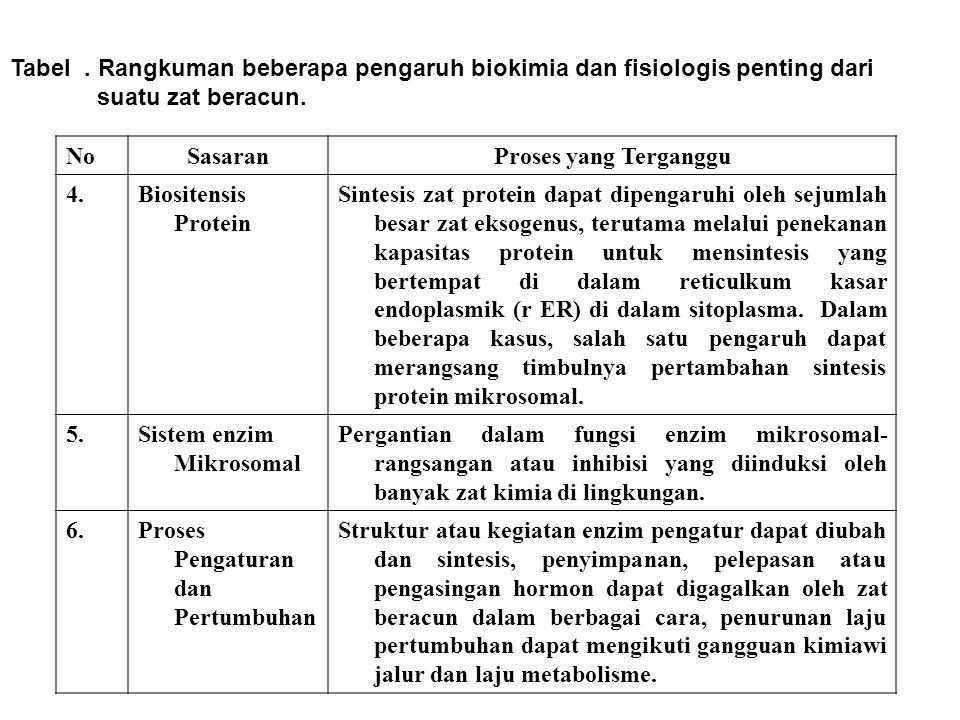 Tabel . Rangkuman beberapa pengaruh biokimia dan fisiologis penting dari