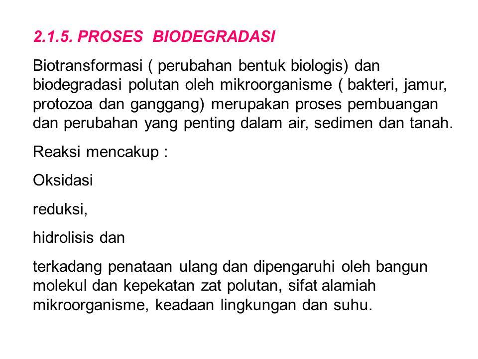2.1.5. PROSES BIODEGRADASI