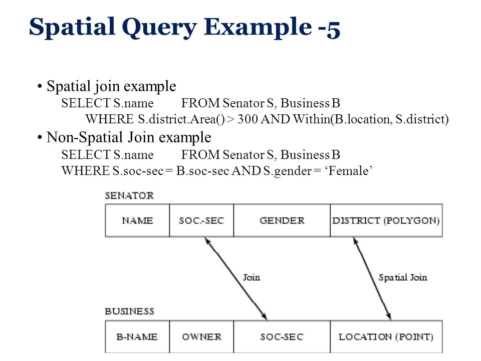 Spatial Query Example -5