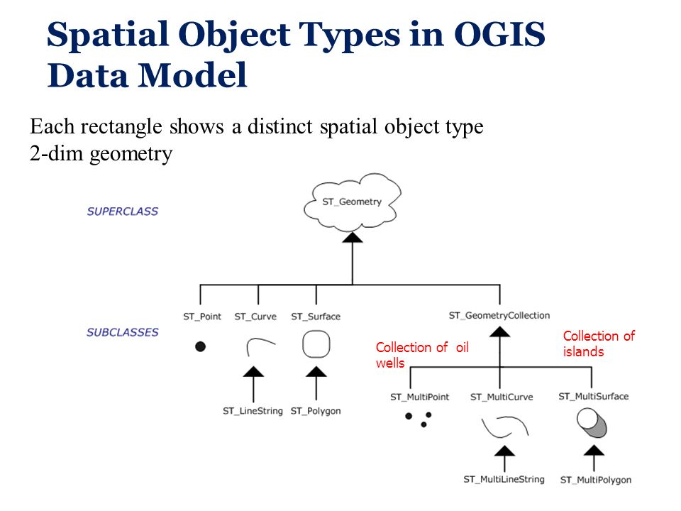 Spatial Object Types in OGIS Data Model