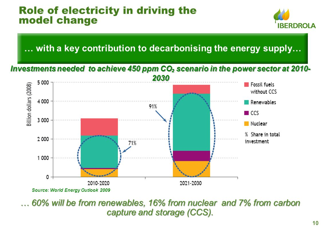 … with a key contribution to decarbonising the energy supply…