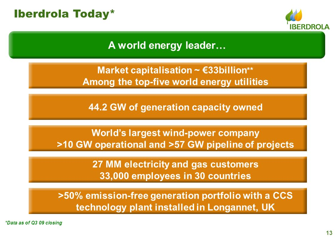 Iberdrola Today* A world energy leader…