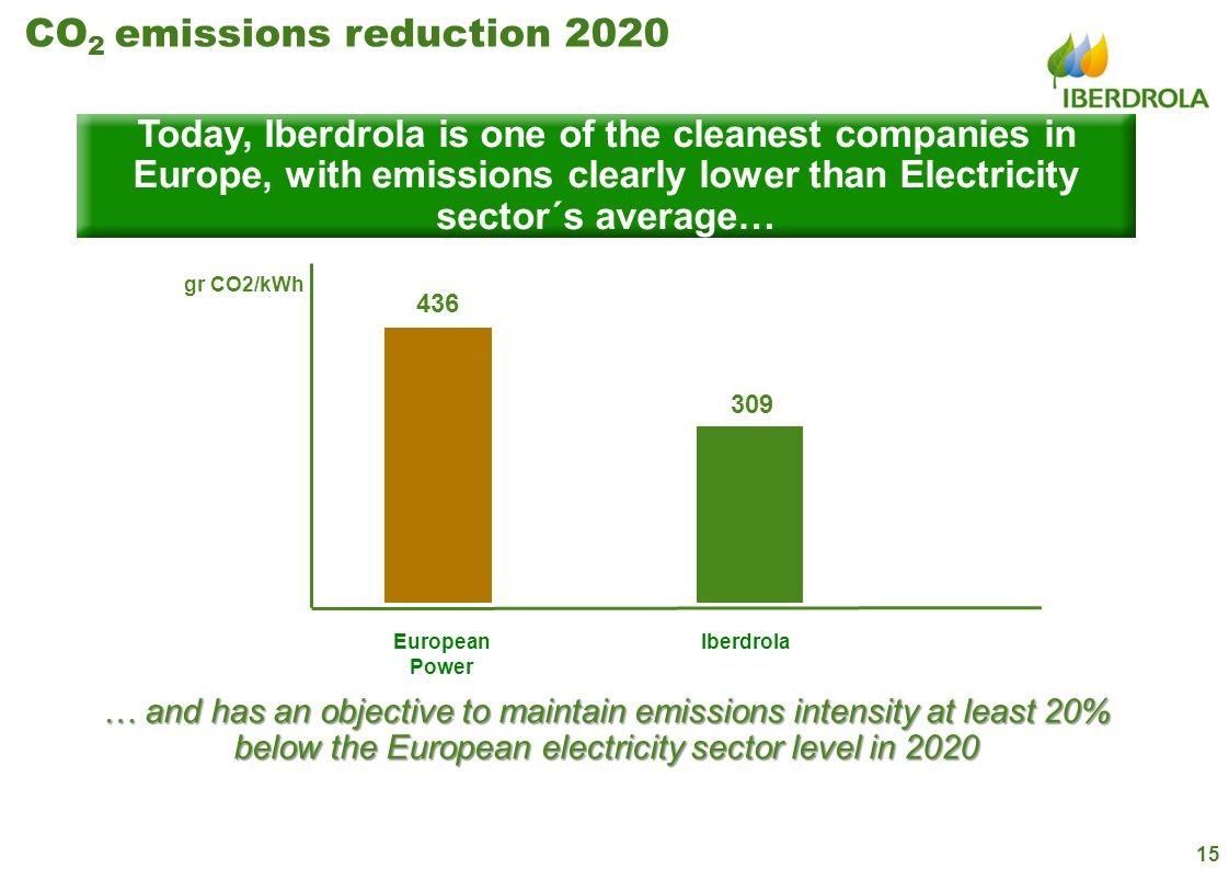 CO2 emissions reduction 2020