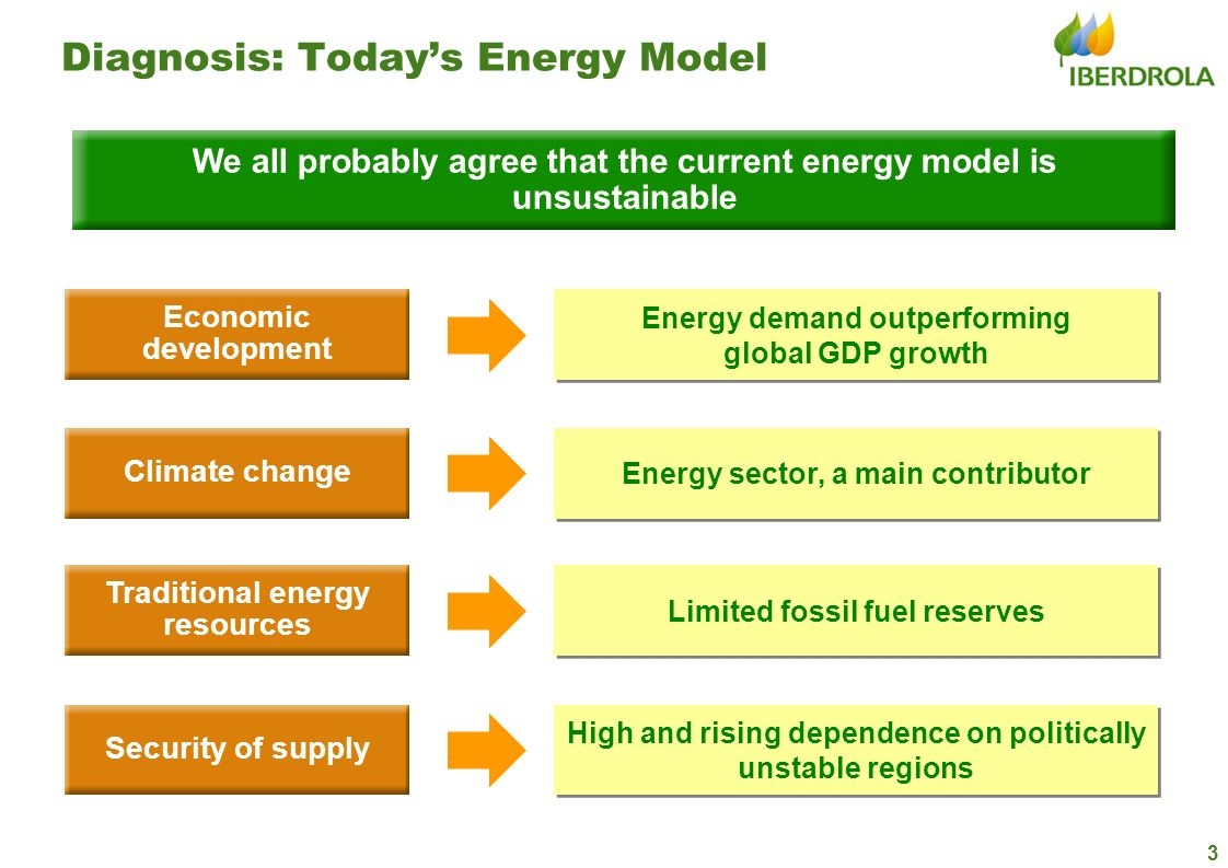 Diagnosis: Today's Energy Model