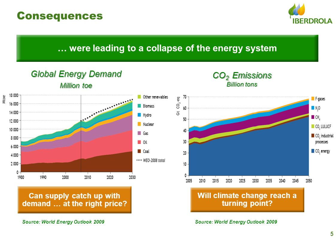 Consequences … were leading to a collapse of the energy system