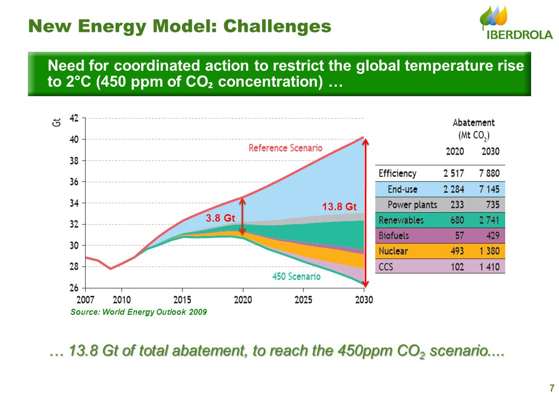 … 13.8 Gt of total abatement, to reach the 450ppm CO2 scenario....