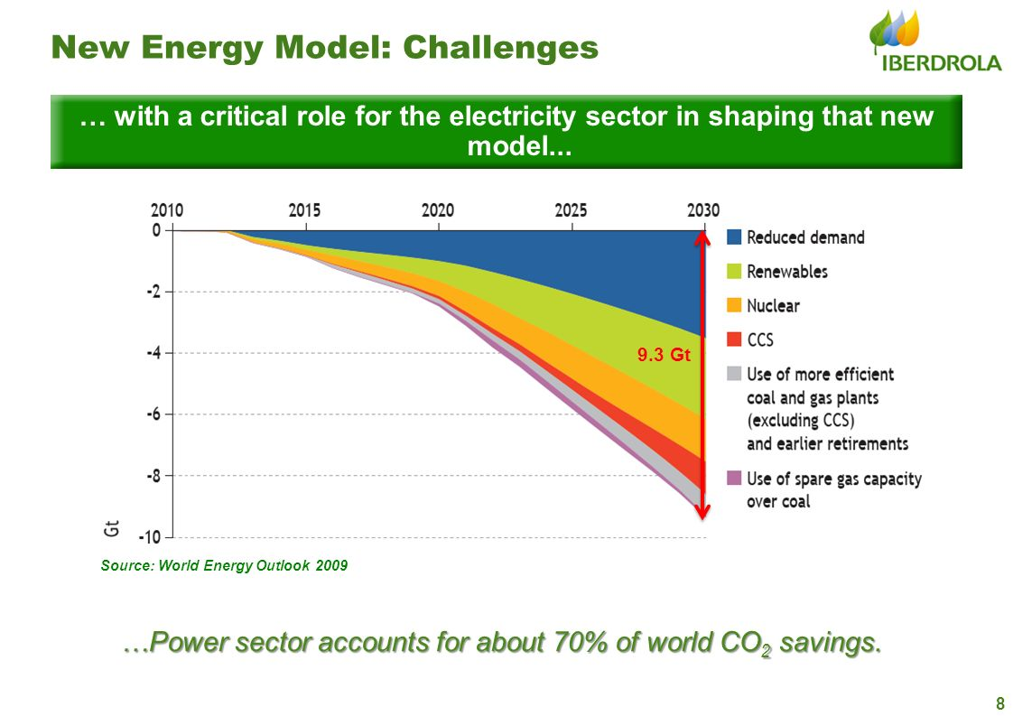 …Power sector accounts for about 70% of world CO2 savings.