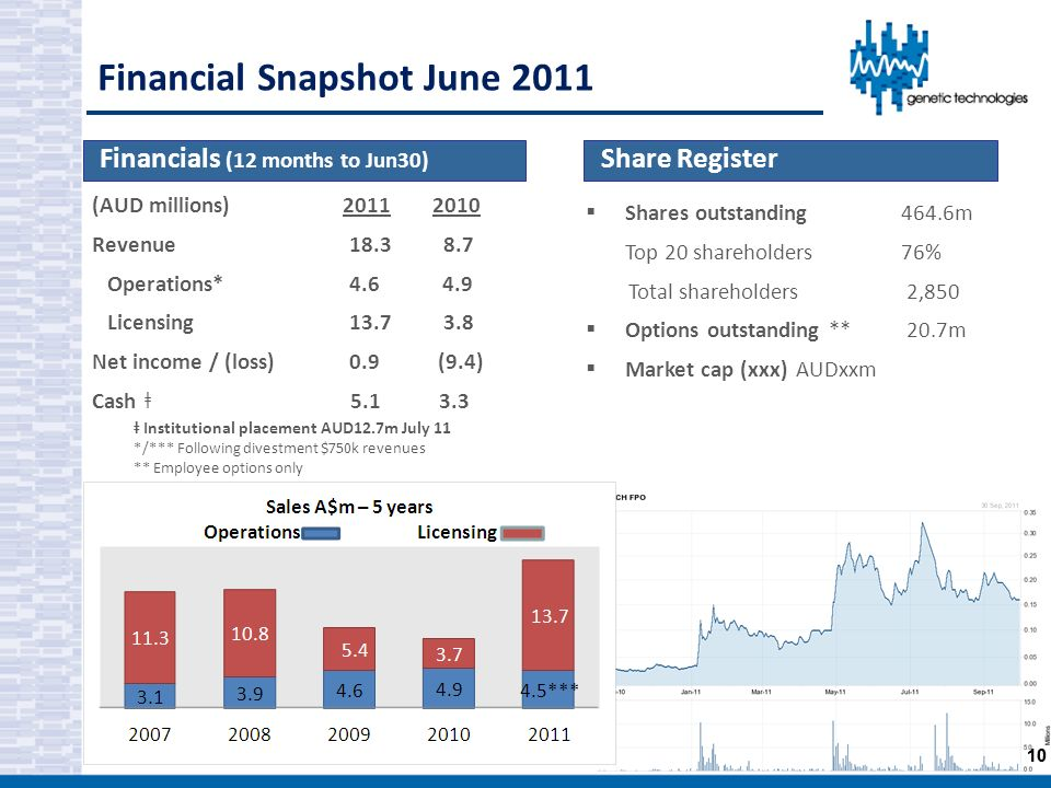 Financial Snapshot June 2011