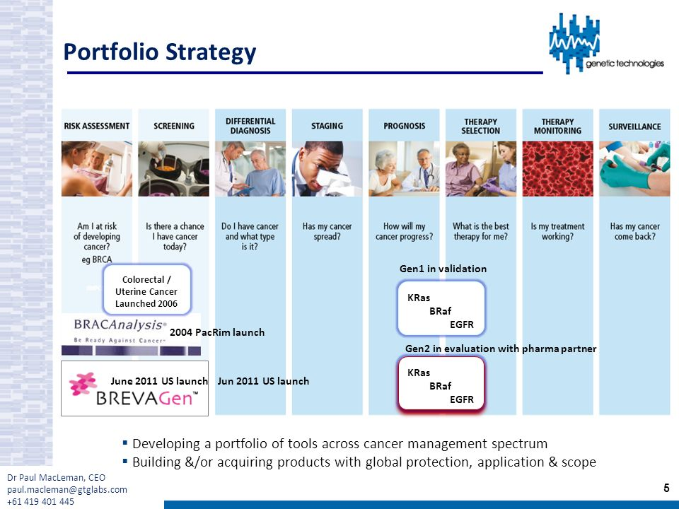Portfolio Strategy Gen1 in validation KRas BRaf EGFR