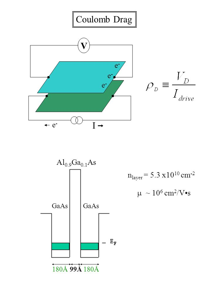 Coulomb Drag V I e- e- e- e- Al0.9Ga0.1As nlayer = 5.3 x1010 cm-2