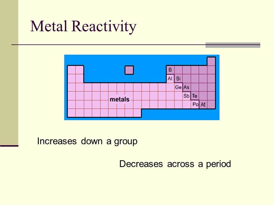 Metal Reactivity Increases down a group Decreases across a period