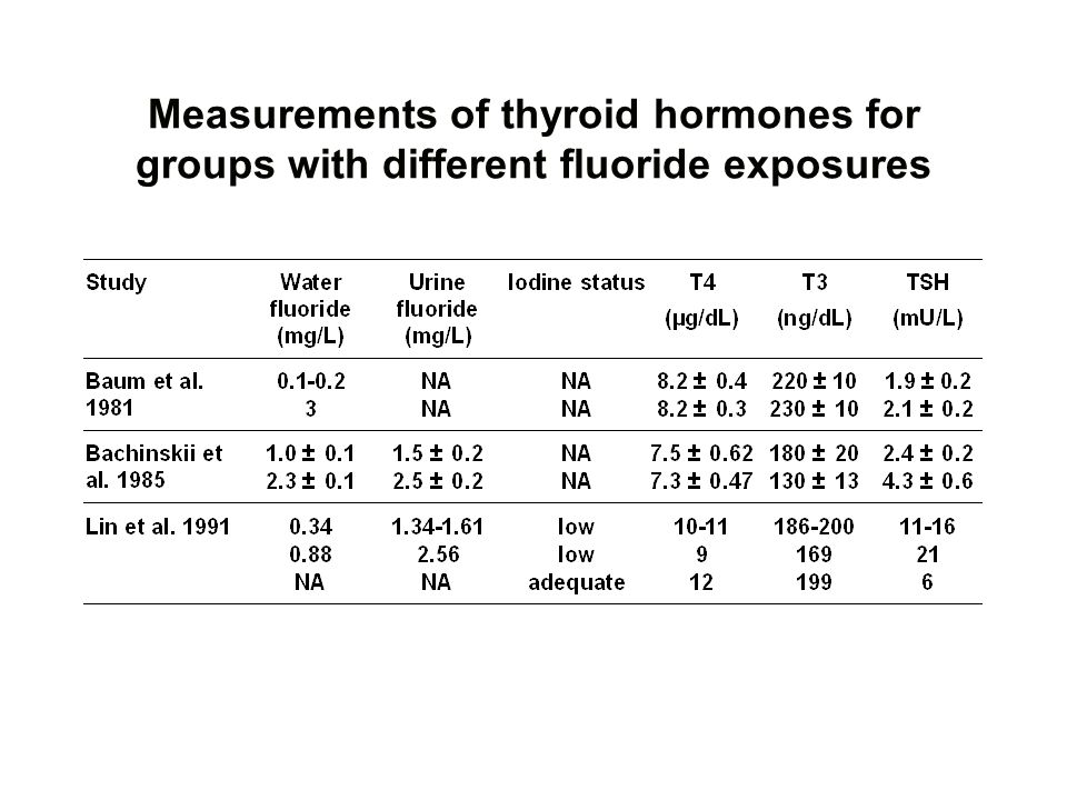 Measurements of thyroid hormones for groups with different fluoride exposures