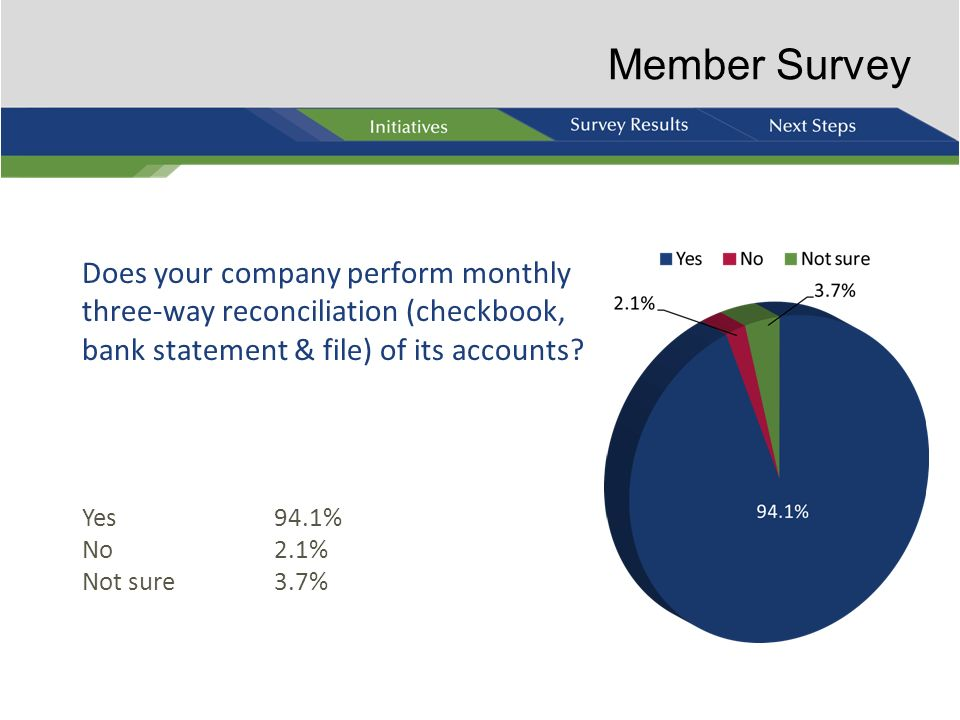 Member Survey Does your company perform monthly three-way reconciliation (checkbook, bank statement & file) of its accounts