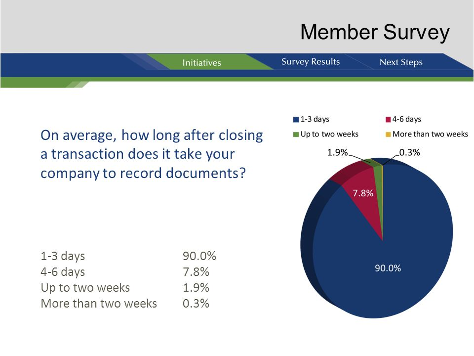 Member Survey On average, how long after closing a transaction does it take your company to record documents