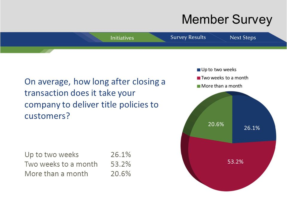 Member Survey On average, how long after closing a transaction does it take your company to deliver title policies to customers
