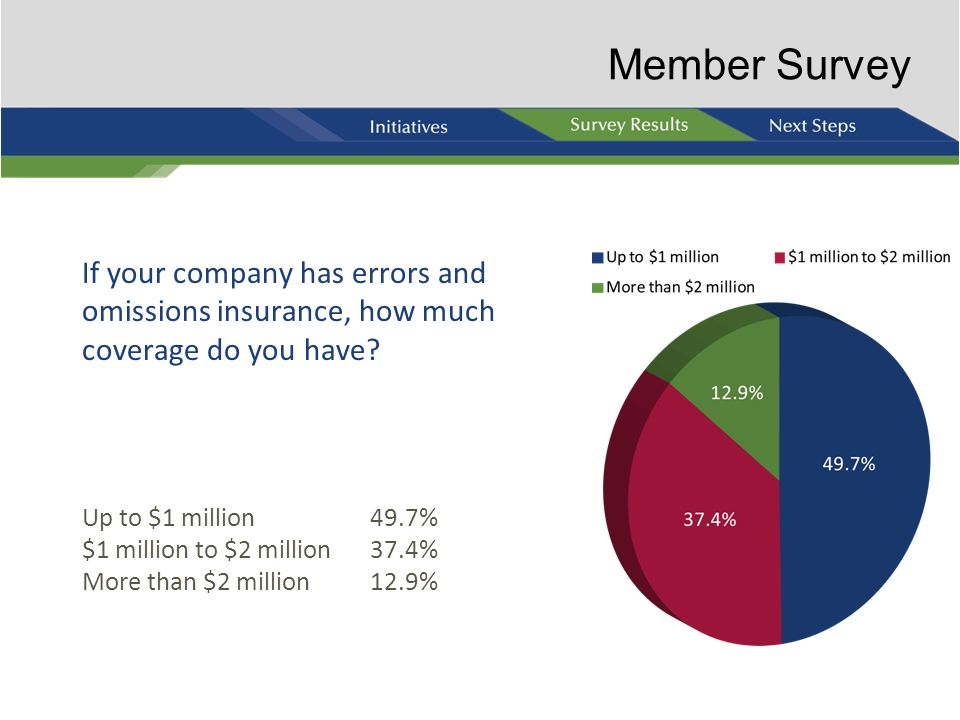 Member Survey If your company has errors and omissions insurance, how much coverage do you have Up to $1 million 49.7%