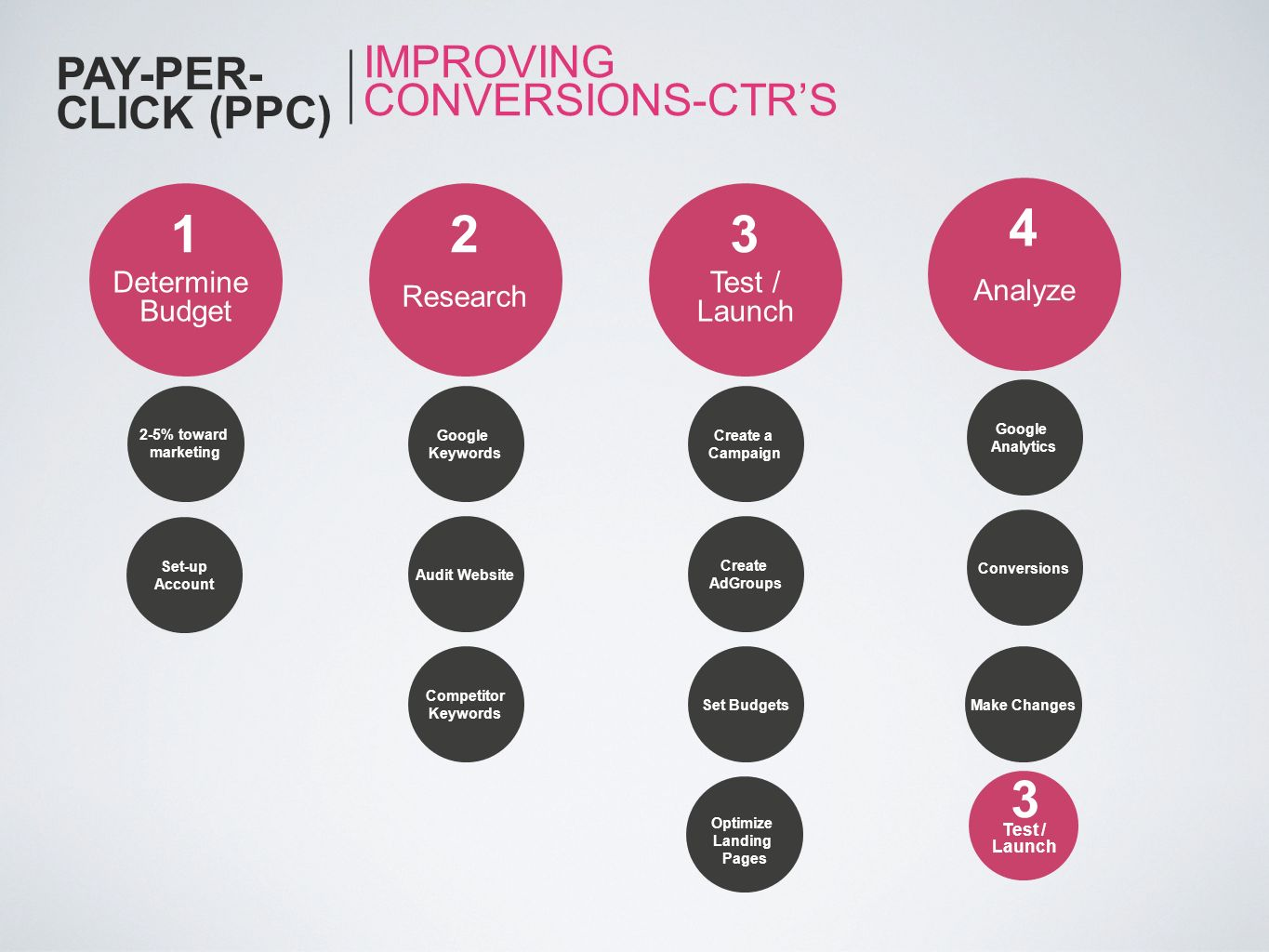 4 1 2 3 3 PAY-PER-CLICK (PPC) IMPROVING CONVERSIONS-CTR'S Determine