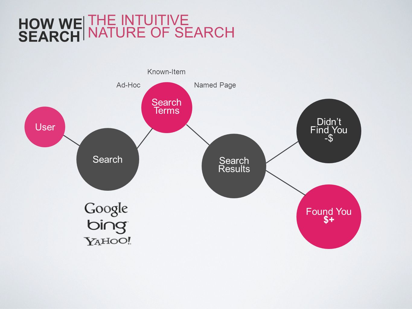 HOW WE SEARCH THE INTUITIVE NATURE OF SEARCH Search Terms Didn't User