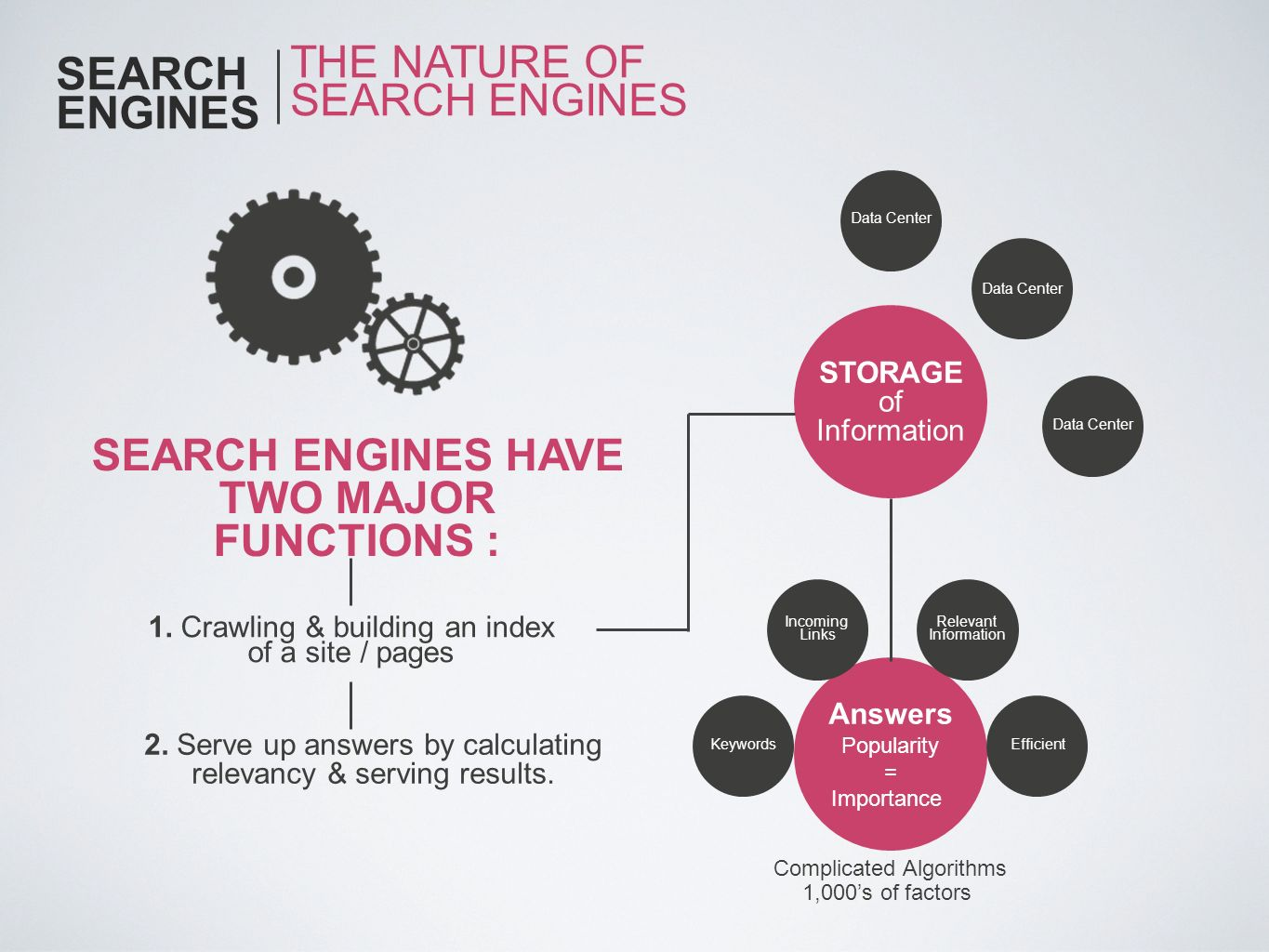 SEARCH ENGINES HAVE TWO MAJOR FUNCTIONS :