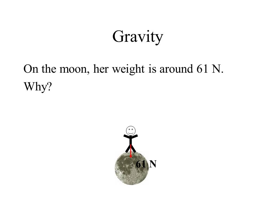 Gravity On the moon, her weight is around 61 N. Why 61 N